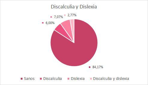 Ejercicios Discalculia